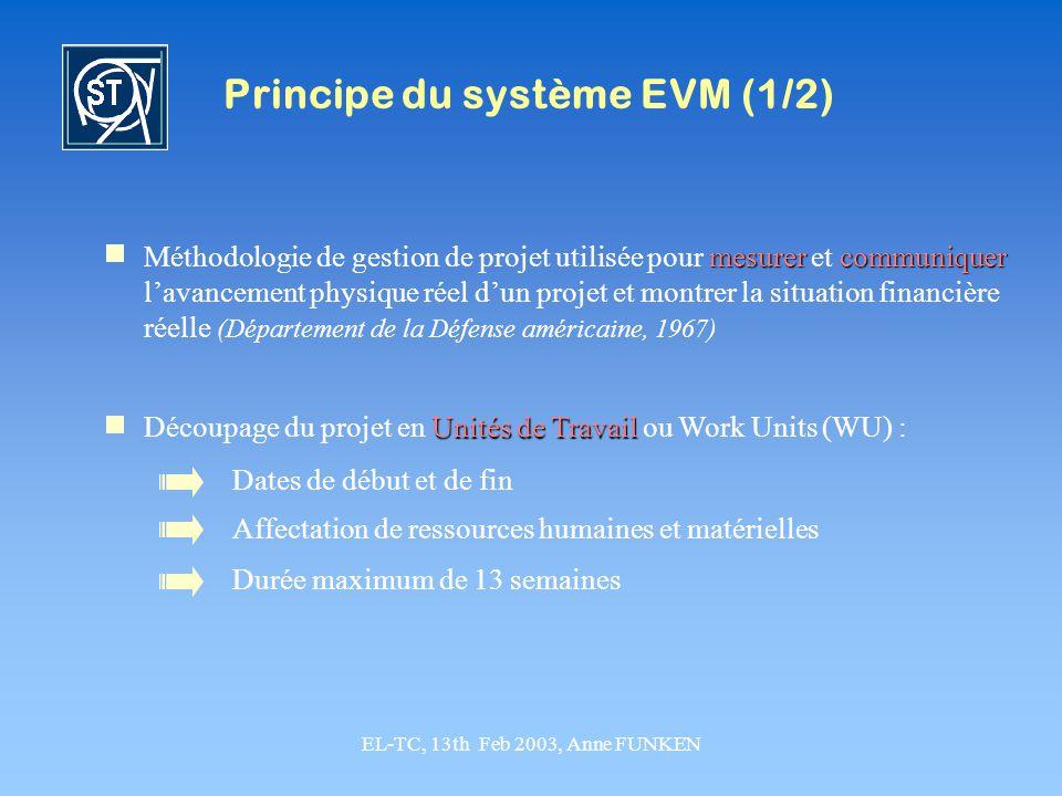 EL-TC, 13th Feb 2003, Anne FUNKEN Principe du système EVM (2/2) Paramètres nécessaires : PV Planned Value, PV planifiés Coûts des travaux planifiés EV Earned Value, EV réalisés Coûts des travaux réalisés AC Actual Cost, AC réelsréalisés Coûts réels des travaux réalisés Utilisation des paramètres : PV EV PV - EV planning Déviation du planning EV AC EV - AC coûts Déviation des coûts état du projet Les déviations de planning et de coût indiquent létat du projet par rapport aux délais de réalisation et ressources prévus initialement