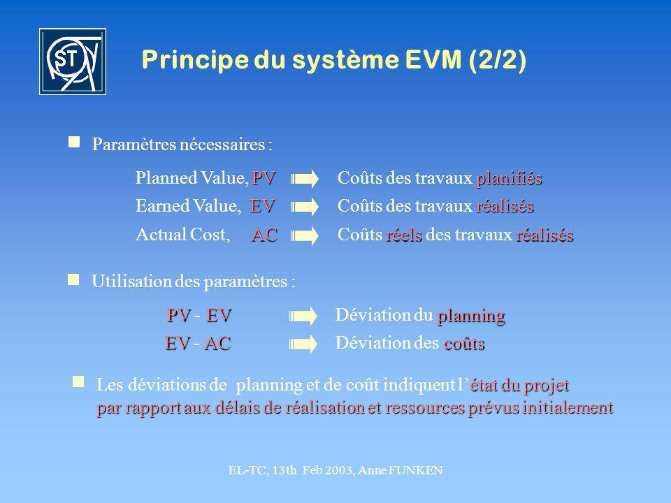 EL-TC, 13th Feb 2003, Anne FUNKEN Principe du système EVM (2/2) Paramètres nécessaires : PV Planned Value, PV planifiés Coûts des travaux planifiés EV