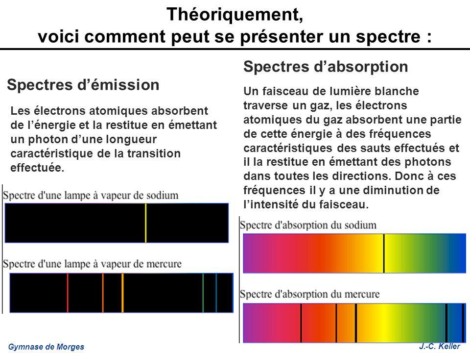 Gymnase de Morges J.-C. Keller Théoriquement, voici comment peut se présenter un spectre : Spectres démission Spectres dabsorption Les électrons atomi