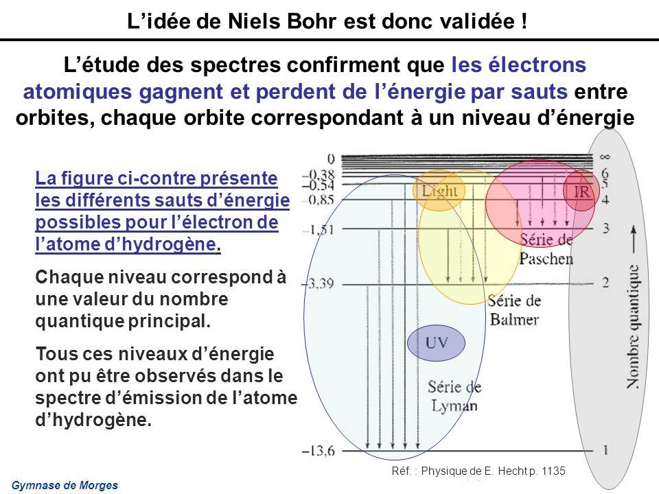 Gymnase de Morges J.-C. Keller Lidée de Niels Bohr est donc validée ! La figure ci-contre présente les différents sauts dénergie possibles pour lélect