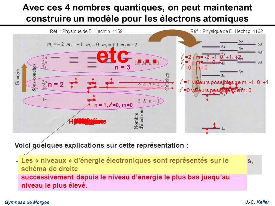 Gymnase de Morges J.-C. Keller Lithium Bérylium Carbone Bore Azote Oxygène Fluor Néon Les différentes orbites apparaissent en ordonnée (= différentes