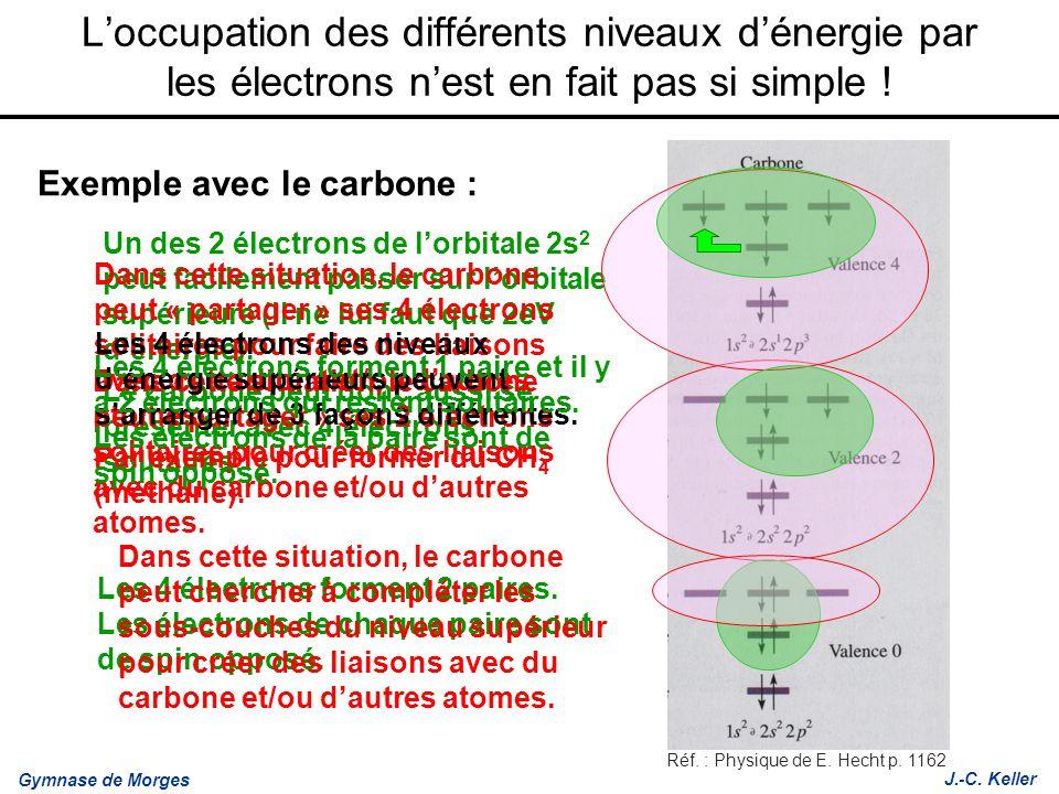 Gymnase de Morges J.-C. Keller Un des 2 électrons de lorbitale 2s 2 peut facilement passer sur lorbitale supérieure (il ne lui faut que 2eV dénergie).