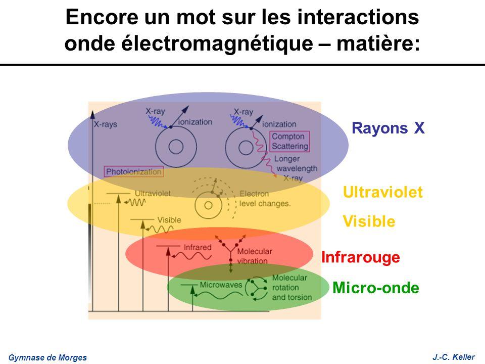 Gymnase de Morges J.-C. Keller Encore un mot sur les interactions onde électromagnétique – matière: Rayons X Ultraviolet Visible Infrarouge Micro-onde