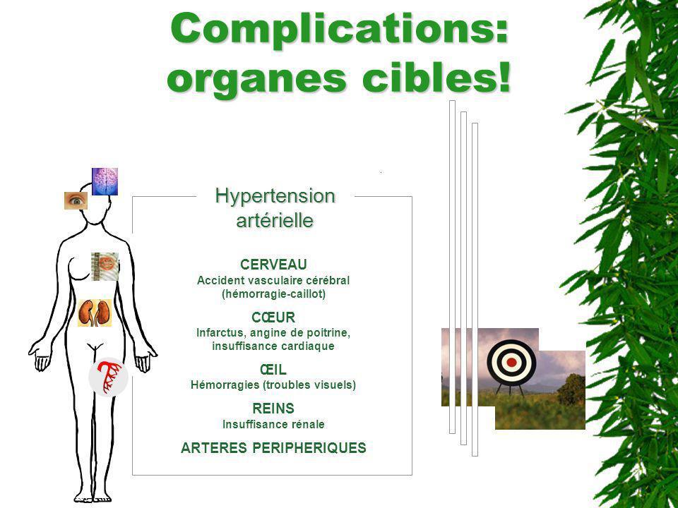Complications: organes cibles! CERVEAU Accident vasculaire cérébral (hémorragie-caillot) CŒUR Infarctus, angine de poitrine, insuffisance cardiaque ŒI