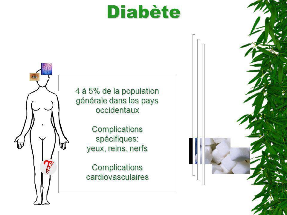 Diabète 4 à 5% de la population générale dans les pays occidentaux Complications spécifiques: yeux, reins, nerfs Complications cardiovasculaires
