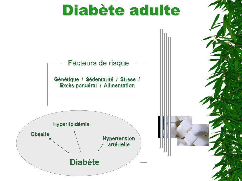 Diabète adulte Facteurs de risque Génétique / Sédentarité / Stress / Excès pondéral / Alimentation Diabète Obésité Hypertension artérielle Hyperlipidé
