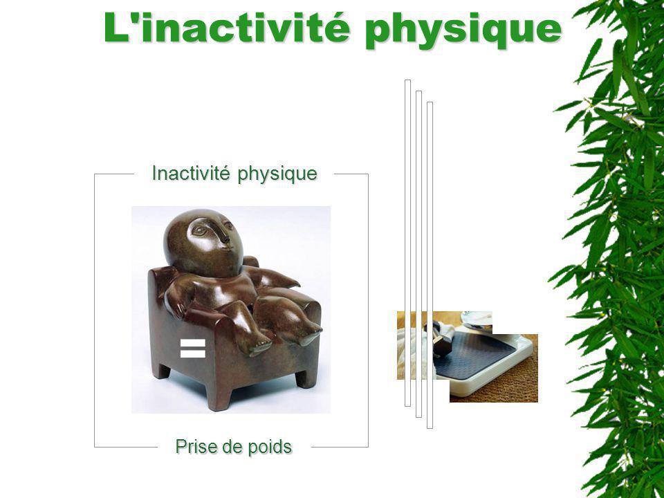 L'inactivité physique Inactivité physique Prise de poids =