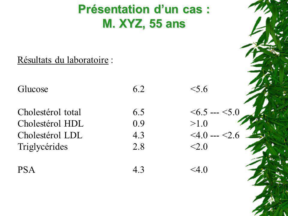 Présentation dun cas : M. XYZ, 55 ans Résultats du laboratoire : Glucose6.2<5.6 Cholestérol total6.5<6.5 --- <5.0 Cholestérol HDL0.9>1.0 Cholestérol L