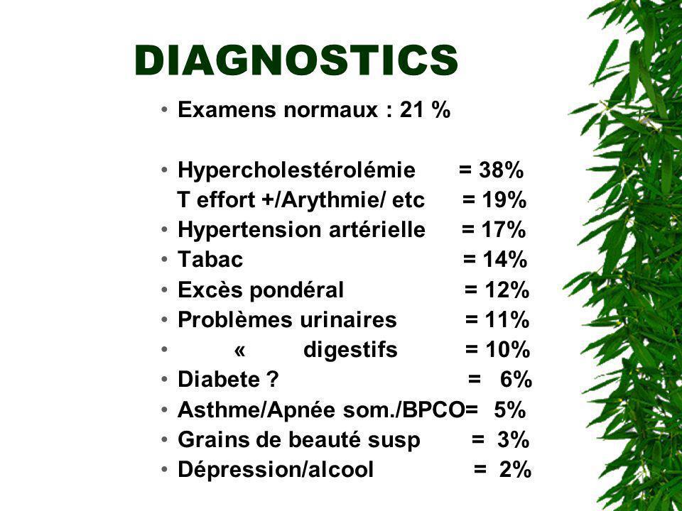 DIAGNOSTICS Examens normaux : 21 % Hypercholestérolémie = 38% T effort +/Arythmie/ etc = 19% Hypertension artérielle = 17% Tabac = 14% Excès pondéral