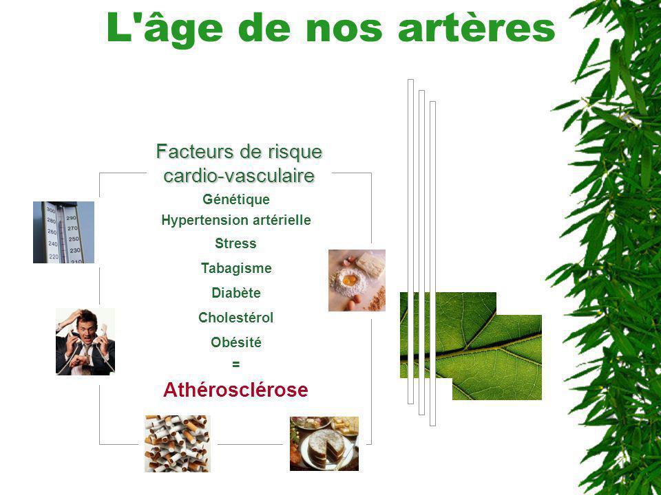 L'âge de nos artères Facteurs de risque cardio-vasculaire Génétique Hypertension artérielle Stress Tabagisme Diabète Cholestérol Obésité = Athérosclér