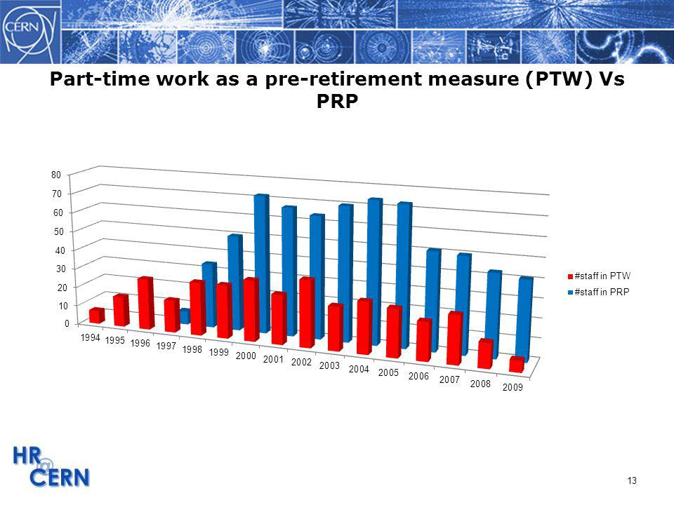 13 Part-time work as a pre-retirement measure (PTW) Vs PRP