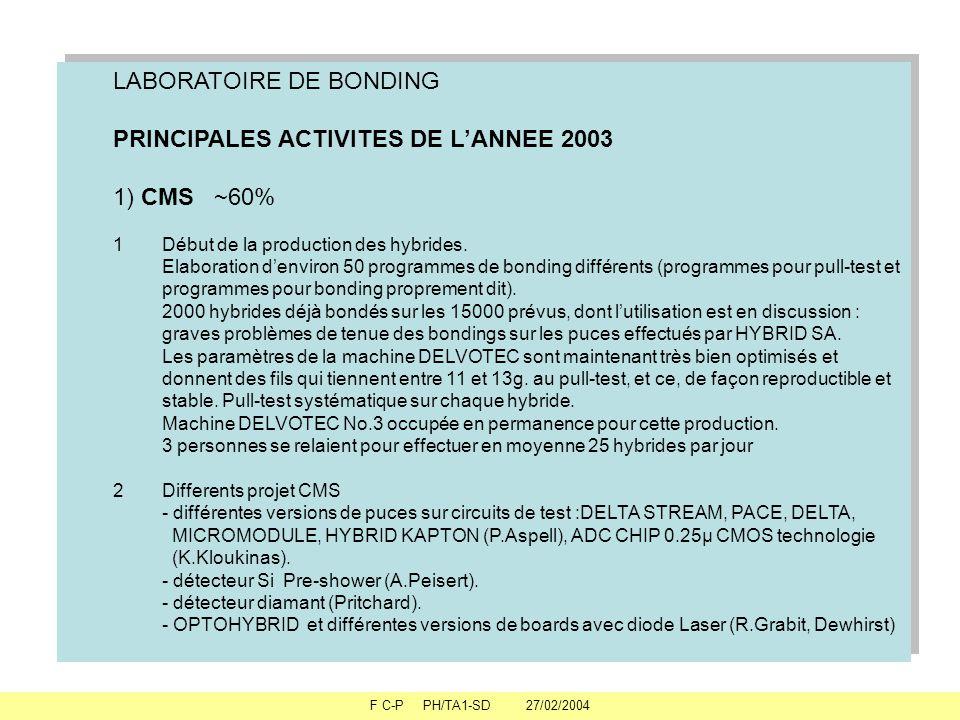 F C-P PH/TA1-SD 27/02/2004 LABORATOIRE DE BONDING PRINCIPALES ACTIVITES DE LANNEE 2003 1) CMS ~60% 1Début de la production des hybrides.