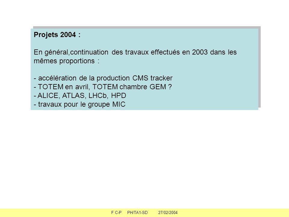 F C-P PH/TA1-SD 27/02/2004 Projets 2004 : En général,continuation des travaux effectués en 2003 dans les mêmes proportions : - accélération de la production CMS tracker - TOTEM en avril, TOTEM chambre GEM .