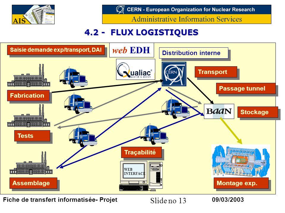 Slide no 13 09/03/2003Fiche de transfert informatisée- Projet web EDH WEB INTERFACE Tests Fabrication Assemblage Montage exp.