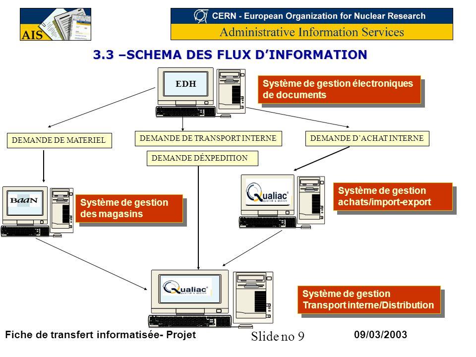 Slide no 9 09/03/2003Fiche de transfert informatisée- Projet 3.3 –SCHEMA DES FLUX DINFORMATION EDH Système de gestion électroniques de documents DEMAN