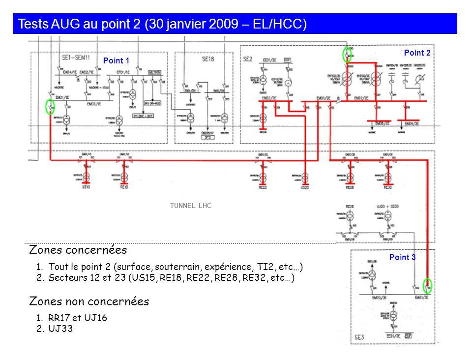 Tests AUG au point 2 (30 janvier 2009 – EL/HCC) TUNNEL LHC 1.Tout le point 2 (surface, souterrain, expérience, TI2, etc…) 2.Secteurs 12 et 23 (US15, RE18, RE22, RE28, RE32, etc…) Zones concernées 1.RR17 et UJ16 2.UJ33 Zones non concernées Point 2 Point 3 Point 1