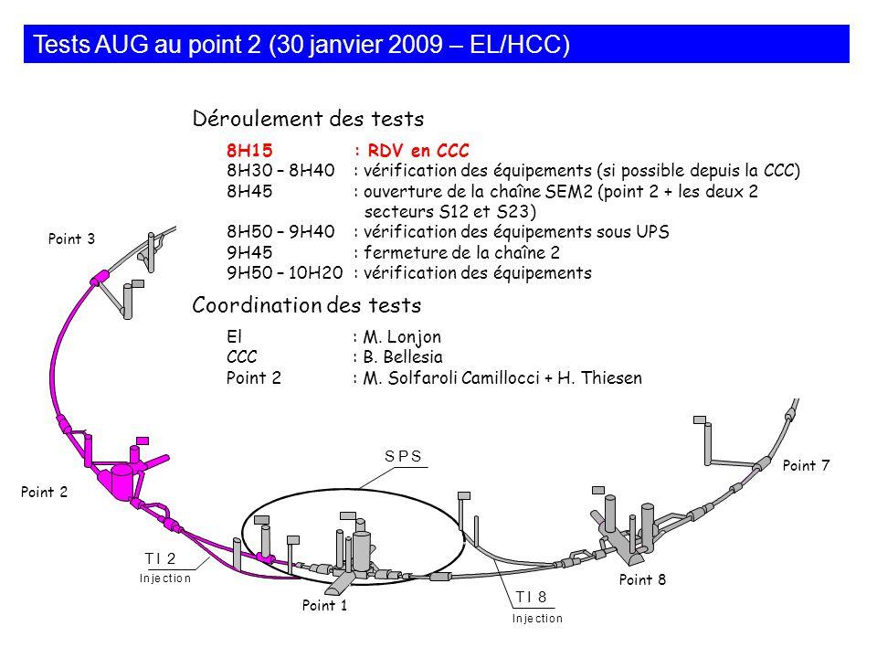 Déroulement des tests 8H15: RDV en CCC 8H30 – 8H40: vérification des équipements (si possible depuis la CCC) 8H45: ouverture de la chaîne SEM2 (point 2 + les deux 2 secteurs S12 et S23) 8H50 – 9H40: vérification des équipements sous UPS 9H45: fermeture de la chaîne 2 9H50 – 10H20: vérification des équipements Coordination des tests El: M.