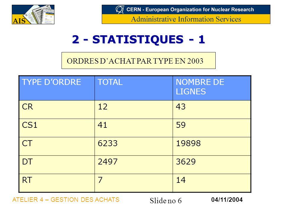 Slide no 6 04/11/2004ATELIER 4 – GESTION DES ACHATS TYPE DORDRETOTALNOMBRE DE LIGNES CR1243 CS14159 CT623319898 DT24973629 RT714 2 - STATISTIQUES - 1