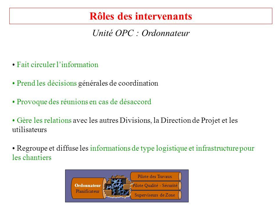 Rôles des intervenants Unité OPC : Ordonnateur Fait circuler linformation Prend les décisions générales de coordination Provoque des réunions en cas d