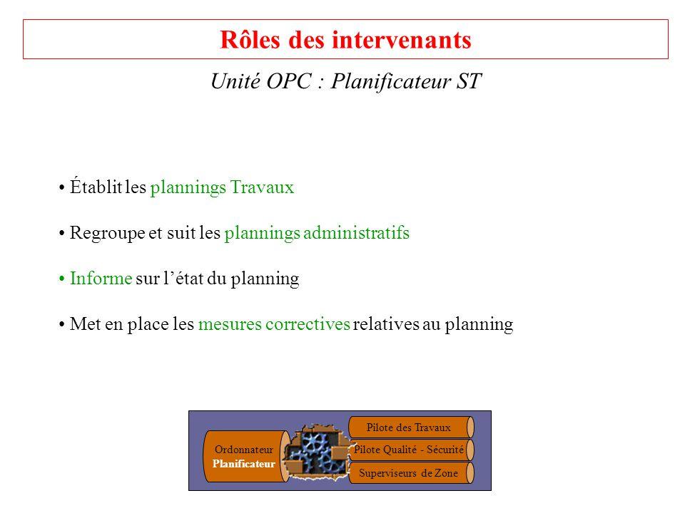 Rôles des intervenants Unité OPC : Planificateur ST Établit les plannings Travaux Regroupe et suit les plannings administratifs Informe sur létat du p