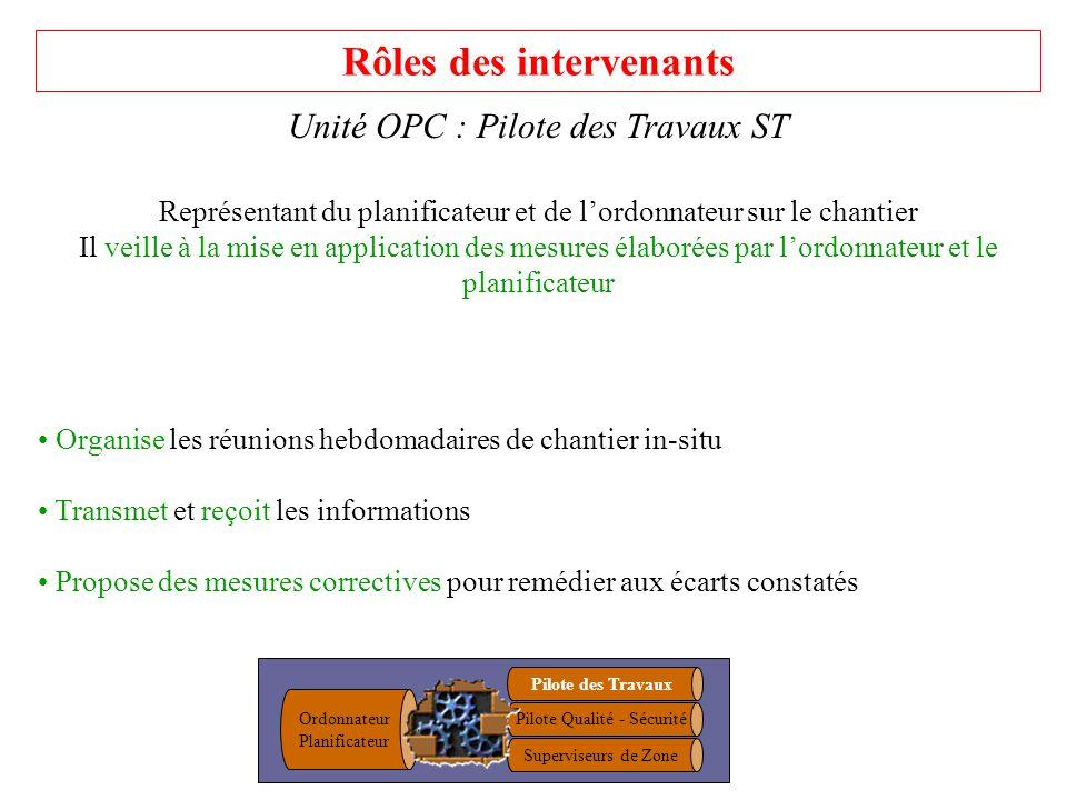 Rôles des intervenants Unité OPC : Pilote des Travaux ST Représentant du planificateur et de lordonnateur sur le chantier Il veille à la mise en appli