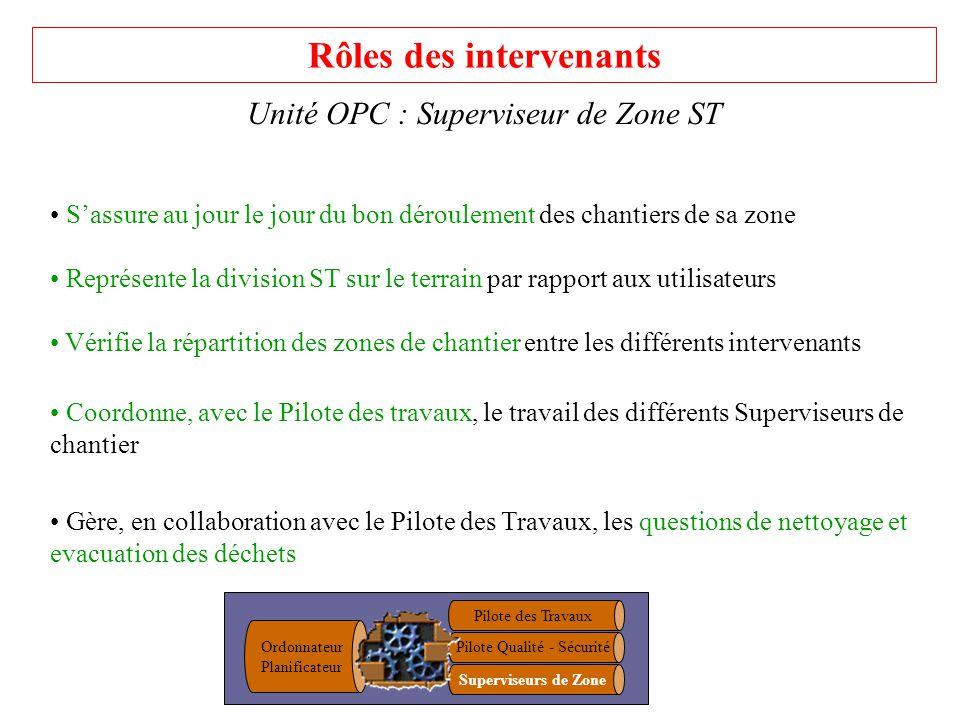 Rôles des intervenants Unité OPC : Superviseur de Zone ST Sassure au jour le jour du bon déroulement des chantiers de sa zone Représente la division S