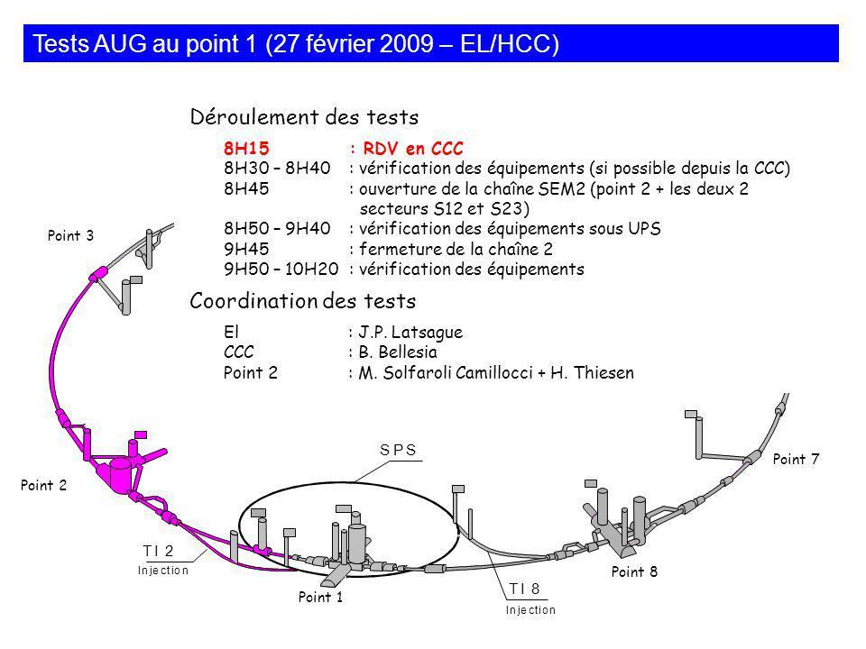 Déroulement des tests 8H15: RDV en CCC 8H30 – 8H40: vérification des équipements (si possible depuis la CCC) 8H45: ouverture de la chaîne SEM2 (point 2 + les deux 2 secteurs S12 et S23) 8H50 – 9H40: vérification des équipements sous UPS 9H45: fermeture de la chaîne 2 9H50 – 10H20: vérification des équipements Coordination des tests El: J.P.