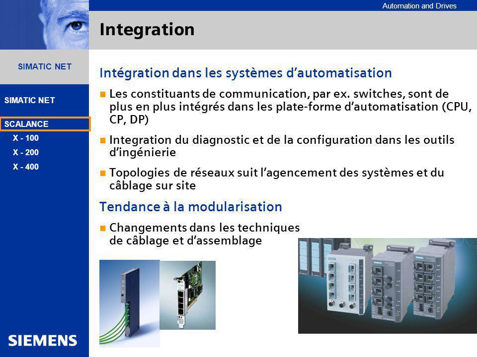 Automation and Drives SIMATIC NET SCALANCE X - 100 X - 200 X - 400 Patrick Brassier A&D 09.01.2004 Page 3 SIMATIC NET Integration Intégration dans les systèmes dautomatisation Les constituants de communication, par ex.