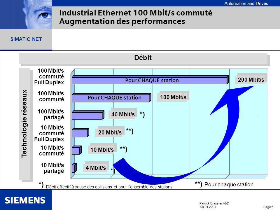 Automation and Drives SIMATIC NET SCALANCE X - 100 X - 200 X - 400 Patrick Brassier A&D 09.01.2004 Page 6 SIMATIC NET Industrial Ethernet 100 Mbit/s commuté Augmentation des performances 4 Mbit/s 10 Mbit/s 20 Mbit/s 40 Mbit/s 100 Mbit/s commuté Full Duplex 100 Mbit/s commuté 100 Mbit/s partagé 10 Mbit/s commuté Full Duplex 10 Mbit/s commuté 10 Mbit/s partagé *) Débit effectif à cause des collisions et pour lensemble des stations Débit Technologie réseaux 200 Mbit/s *) Pour CHAQUE station **) **) Pour chaque station