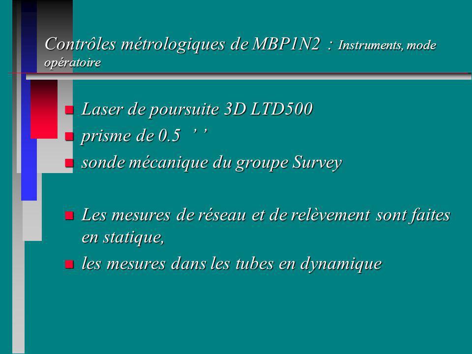 Contrôles métrologiques de MBP1N2 : Instruments, mode opératoire n Laser de poursuite 3D LTD500 n prisme de 0.5 n prisme de 0.5 n sonde mécanique du groupe Survey n Les mesures de réseau et de relèvement sont faites en statique, n les mesures dans les tubes en dynamique