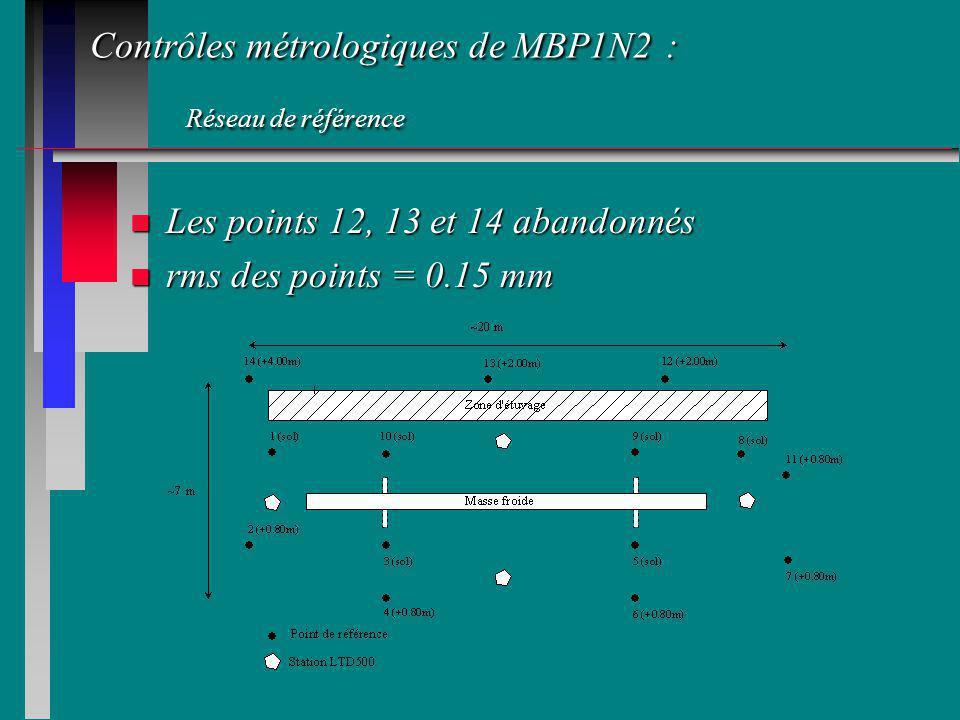 Contrôles métrologiques de MBP1N2 : Réseau de référence n Les points 12, 13 et 14 abandonnés n rms des points = 0.15 mm