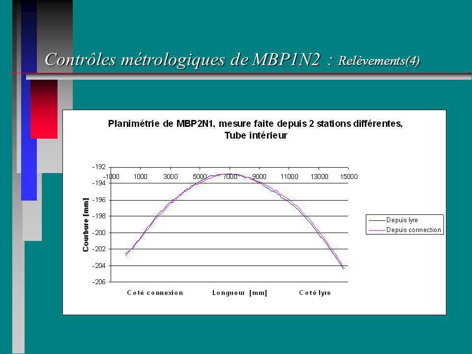 Contrôles métrologiques de MBP1N2 : Relèvements(4)