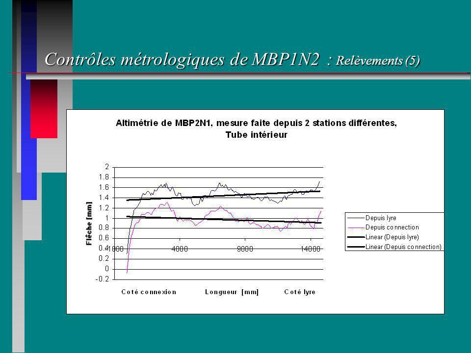 Contrôles métrologiques de MBP1N2 : Relèvements (5)