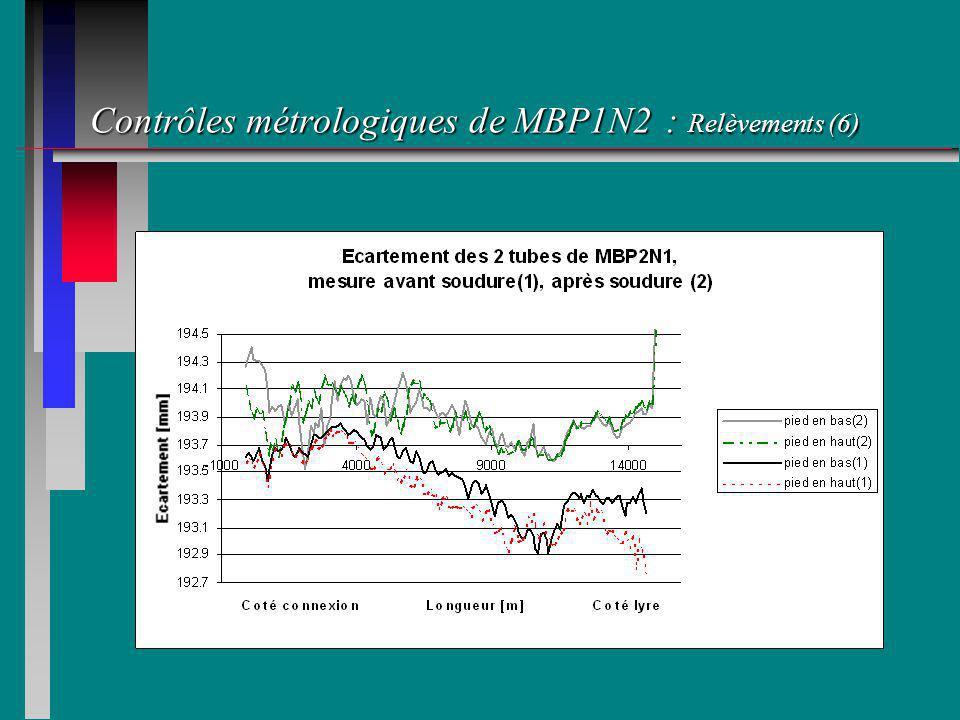 Contrôles métrologiques de MBP1N2 : Relèvements (6)