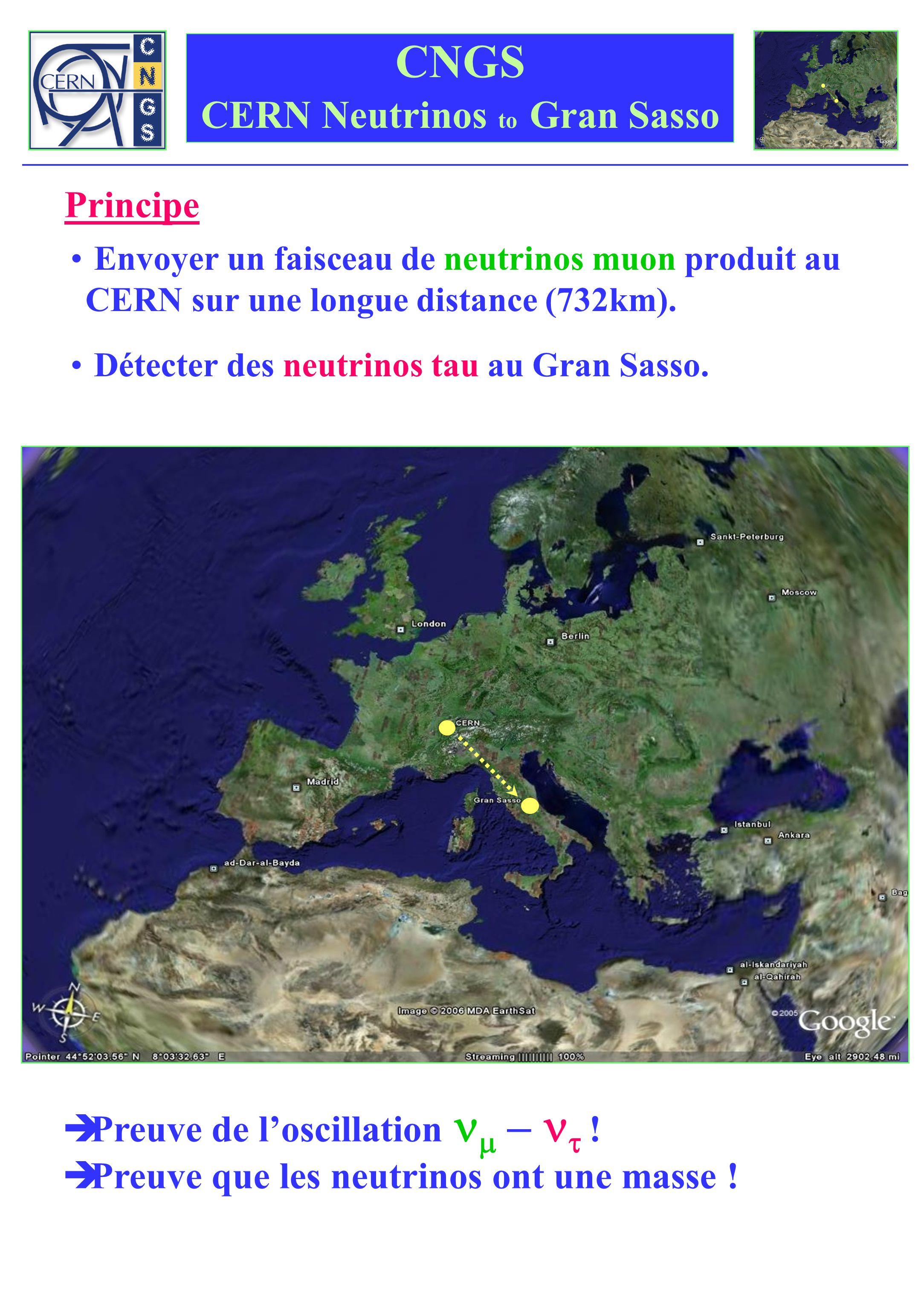 CNGS CERN Neutrinos to Gran Sasso Envoyer un faisceau de neutrinos muon produit au CERN sur une longue distance (732km). Détecter des neutrinos tau au