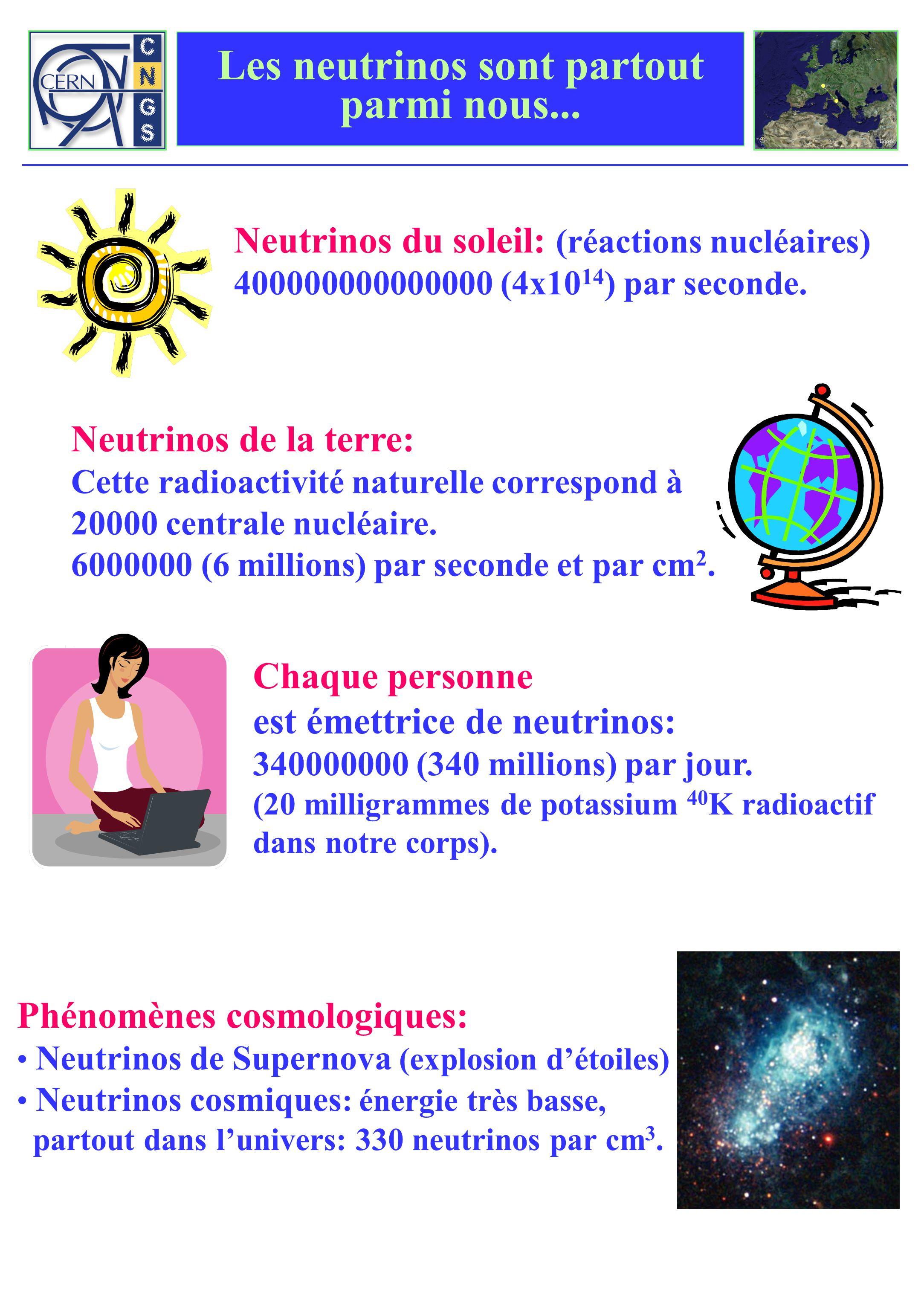 Les neutrinos sont partout parmi nous... Neutrinos de la terre: Cette radioactivité naturelle correspond à 20000 centrale nucléaire. 6000000 (6 millio