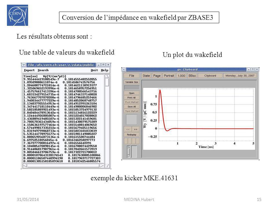 31/05/2014MEDINA Hubert15 Les résultats obtenus sont : Une table de valeurs du wakefield Un plot du wakefield Conversion de limpédance en wakefield pa