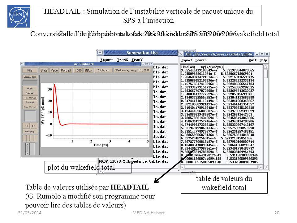 31/05/2014MEDINA Hubert20 HEADTAIL : Simulation de linstabilité verticale de paquet unique du SPS à linjection Calcul de limpédance totale des 20 kickers du SPS en 2006 plot du wakefield total table de valeurs du wakefield total Conversion de limpédance totale des 20 kickers du SPS en 2006 en wakefield total Table de valeurs utilisée par HEADTAIL (G.