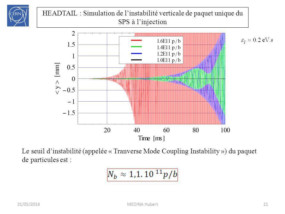 Le seuil dinstabilité (appelée « Tranverse Mode Coupling Instability ») du paquet de particules est : 21MEDINA Hubert31/05/2014 HEADTAIL : Simulation
