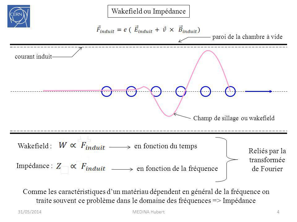 4MEDINA Hubert31/05/2014 en fonction de la fréquence Impédance : Wakefield ou Impédance Reliés par la transformée de Fourier Comme les caractéristique
