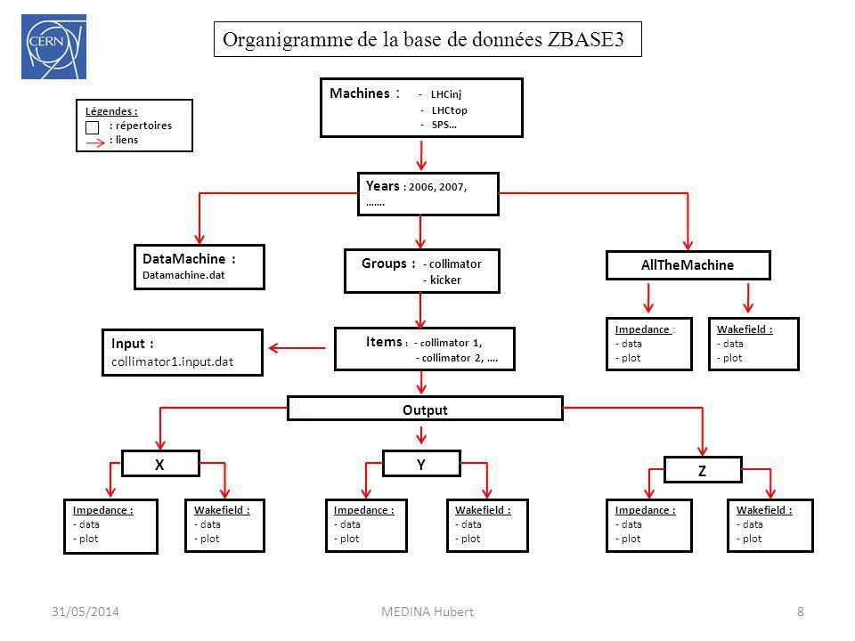 Organigramme de la base de données ZBASE3 Machines : - LHCinj - LHCtop - SPS… Years : 2006, 2007, ……. Groups : - collimator - kicker DataMachine : Dat