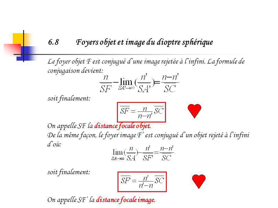 6.7Formule de conjugaison avec origine au centre En reprenant la formule de linvariant fondamental, en substituant le point I par le sommet S et en in