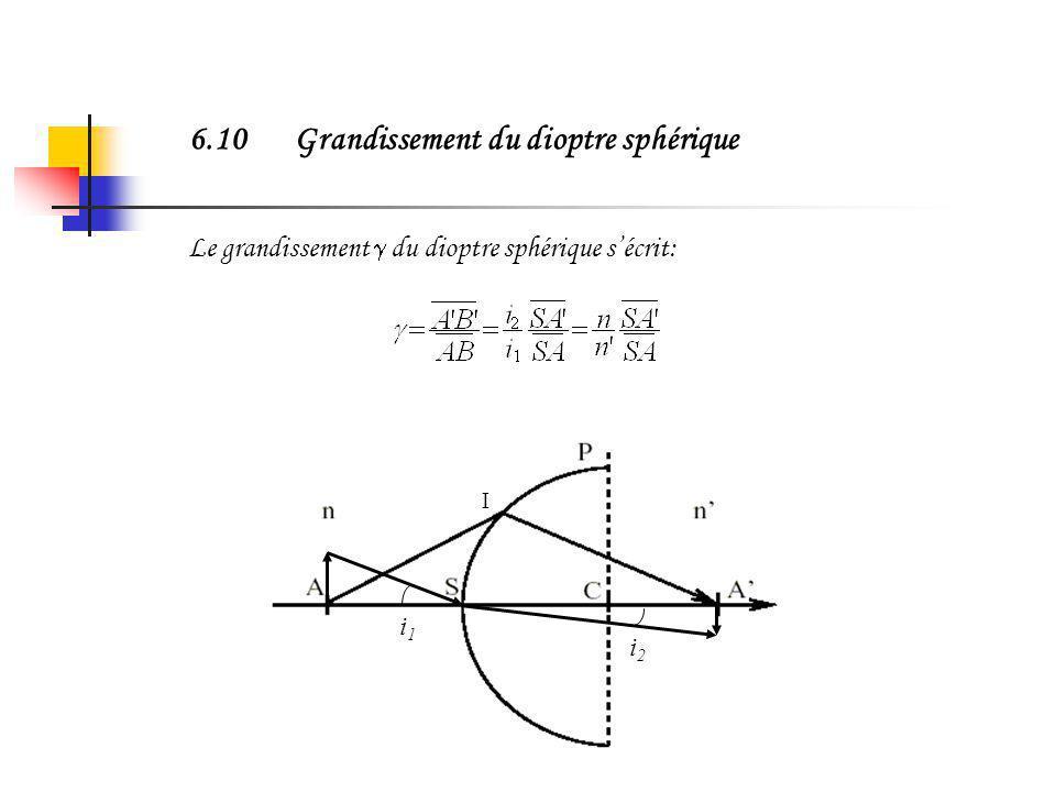6.9Propriétés du dioptre sphérique AplanétismeLe dioptre sphérique est aplanétique dans les conditions de Gauss. La relation dAbbe sécrit de façon gén