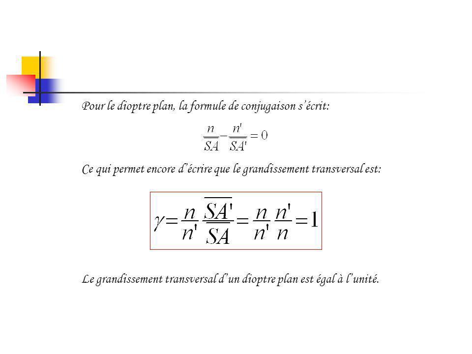 6.10Grandissement du dioptre sphérique Le grandissement du dioptre sphérique sécrit: I i1i1 i2i2