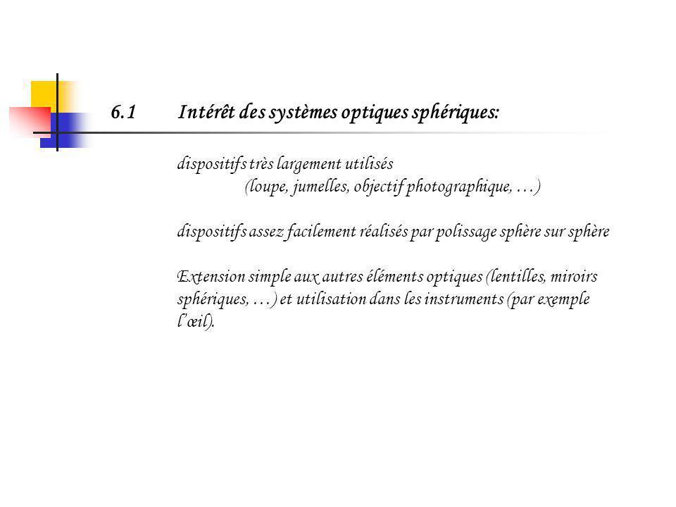 Chapitre 6: Dioptres sphériques