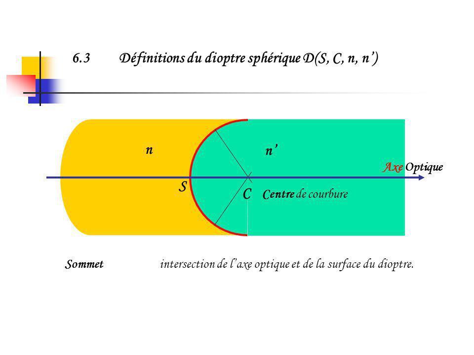 6.2Propriétés Approximation de Gauss vérifiée Equivalent au dioptre plan pour un rayon de courbure infini Equivalent au miroir sphérique pour n = -n