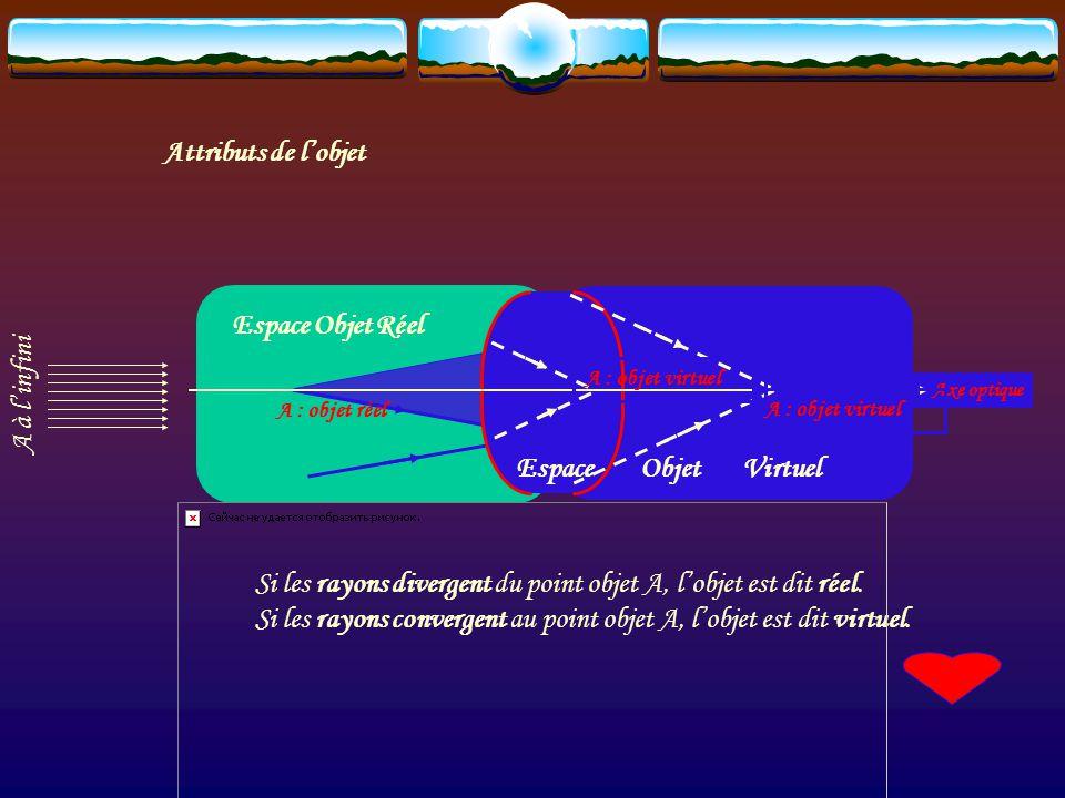 4.5Attributs objets et images Tout rayon lumineux incident sur la face dentrée du système optique correspond à la notion dObjet. Axe optique (SO) Tout