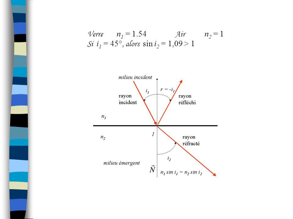 3.4Réflexion sur un dioptre Réflexion externeRéflexion sur un dioptre tel que n 1 < n 2 Air n 1 = 1 Eau n 2 = 1.333 Si i 1 = 45°, alors i 2 = 32° Air n 1 = 1 Verre n 2 = 1.54 Si i 1 = 45°, alors i 2 = 27.3° Réflexion interneRéflexion sur un dioptre tel que n 1 > n 2 Eau n 1 = 1.33 Air n 2 = 1 Si i 1 = 45°, alors i 2 = 70.49° Verre n 1 = 1.54 Air n 2 = 1 Si i 1 = 30°, alors i 2 = 50.35°