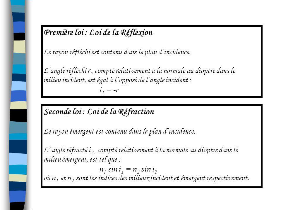3.1lois de Snell-Descartes Les lois de Snell-Descartes découlent du Principe de Fermat.