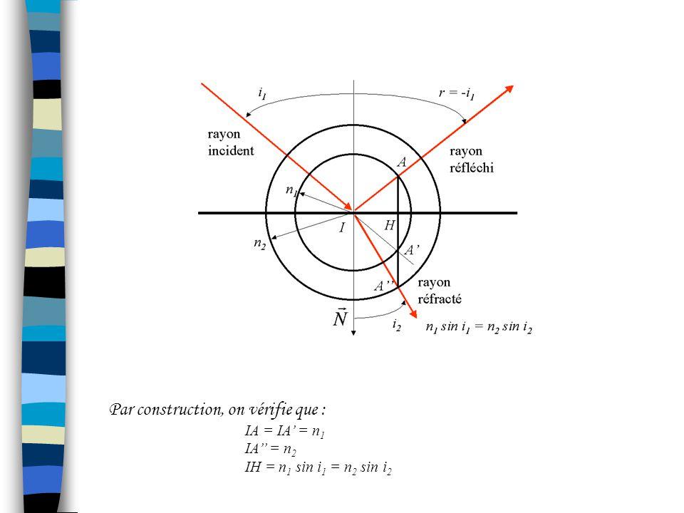 3.2Construction de Descartes 1.Tracer le rayon incident 2.